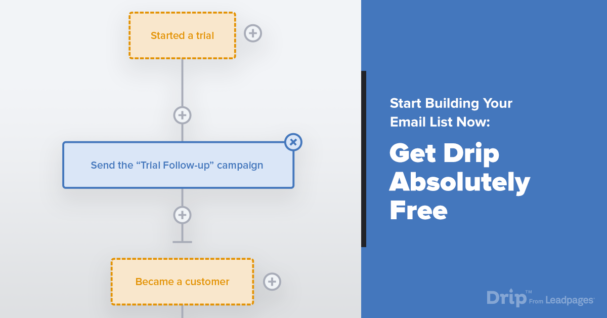 Drip – Quick & Easy Email Marketing Automation Software